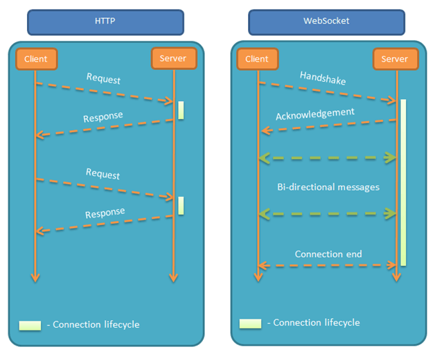 HTTP VS WebSocket