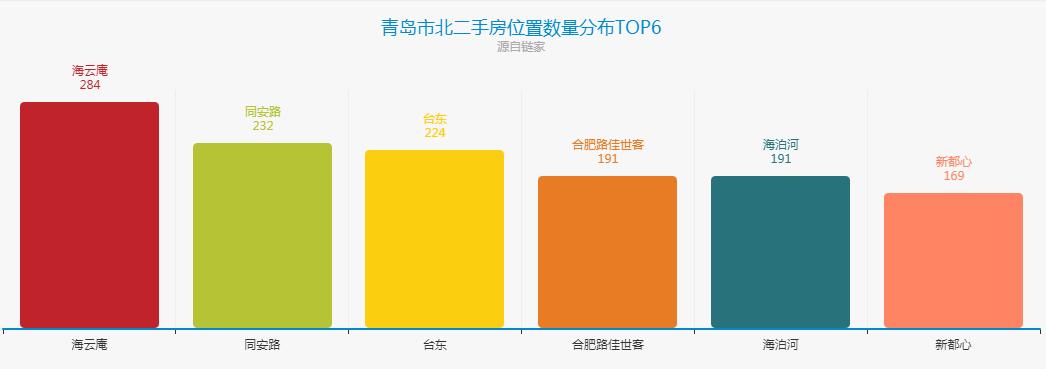 青岛市北二手房位置数量分布TOP6.png